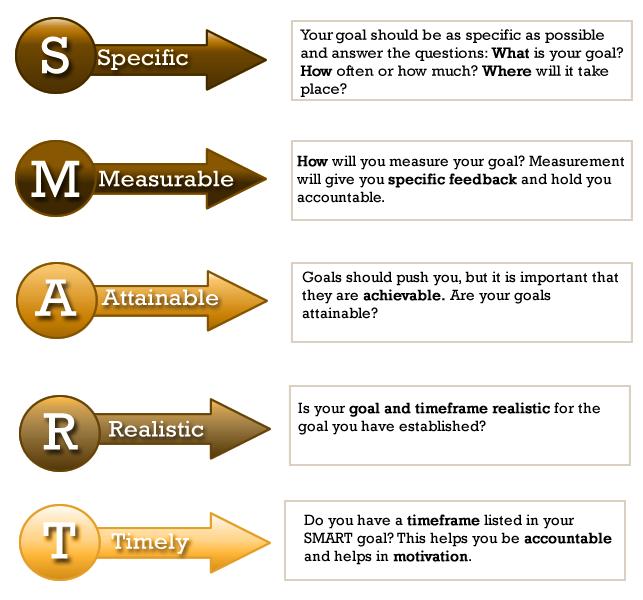 smart-goals-and-goal-setting